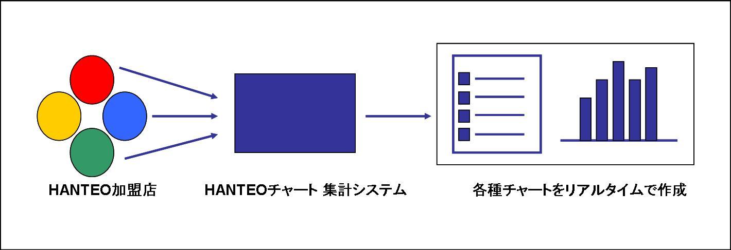 HANTEO集計システム